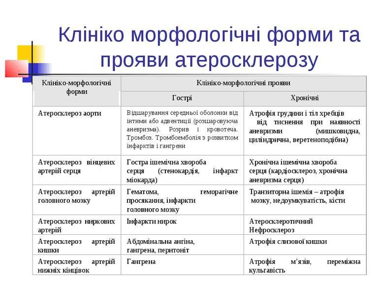 Клініко морфологічні форми та прояви атеросклерозу