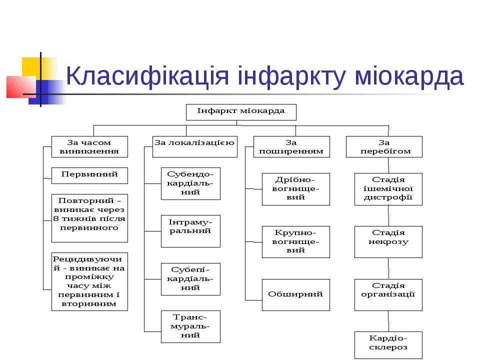 Класифікація інфаркту міокарда