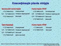 Класифікація рівнів ліпідів National Cholesterol Education Program Expert Pan...