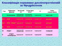 Класифікація первинних дисліпопротеїнемій за Фредріксоном Тип Підвищена фракц...