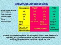 Структура ліпопротеїдів Суттєво не впливають на атерогенез Проатерогенні Анти...