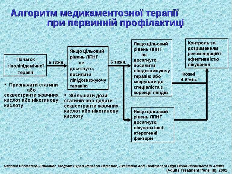 Алгоритм медикаментозної терапії при первинній профілактиці Початок гіполіпід...