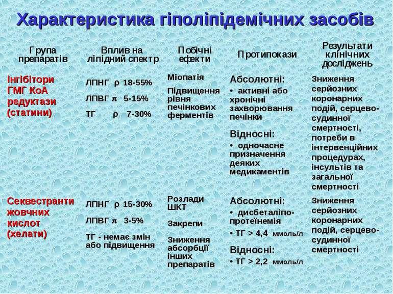 Характеристика гіполіпідемічних засобів Група препаратів Вплив на ліпідний сп...