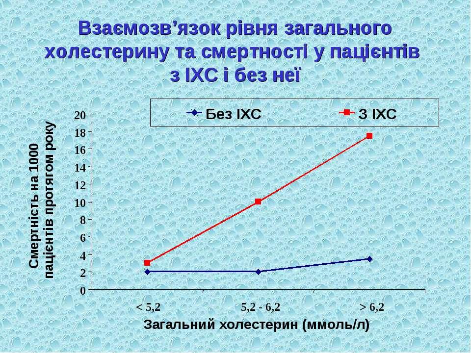 Взаємозв'язок рівня загального холестерину та смертності у пацієнтів з ІХС і ...