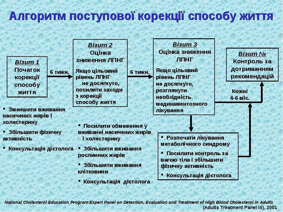 Алгоритм поступової корекції способу життя Візит 1 Початок корекції способу ж...