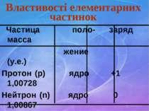 Властивості елементарних частинок Частица поло- заряд масса жение (у.е.) Прот...