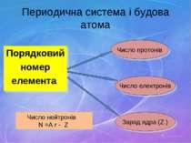 Периодична система і будова атома Порядковий номер елемента Число протонів Чи...
