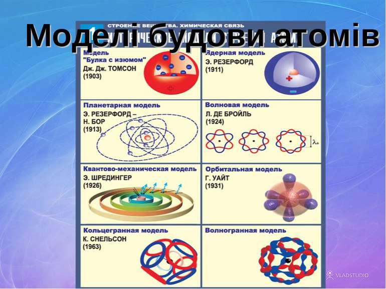 Моделі будови атомів