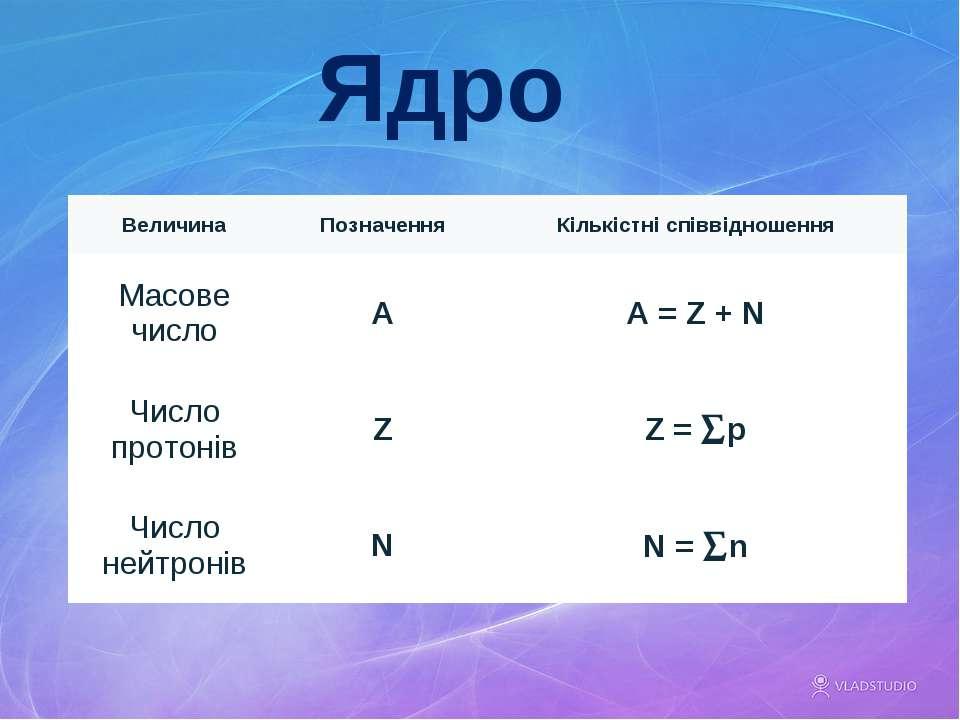 Ядро Величина Позначення Кількістні співвідношення Масове число A A = Z + N Ч...