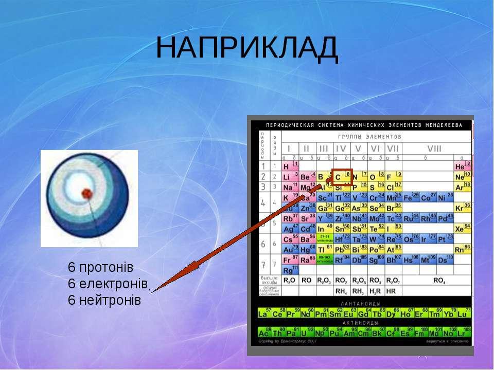 НАПРИКЛАД 6 протонів 6 електронів 6 нейтронів