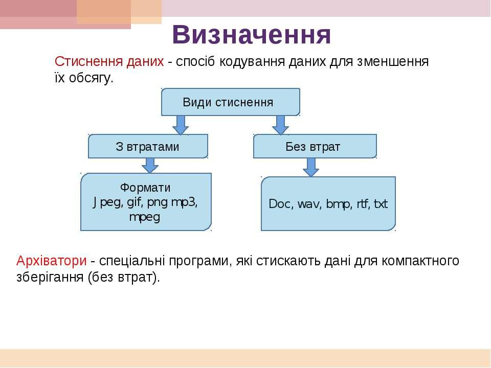 Визначення Архіватори - спеціальні програми, які стискають дані для компактно...