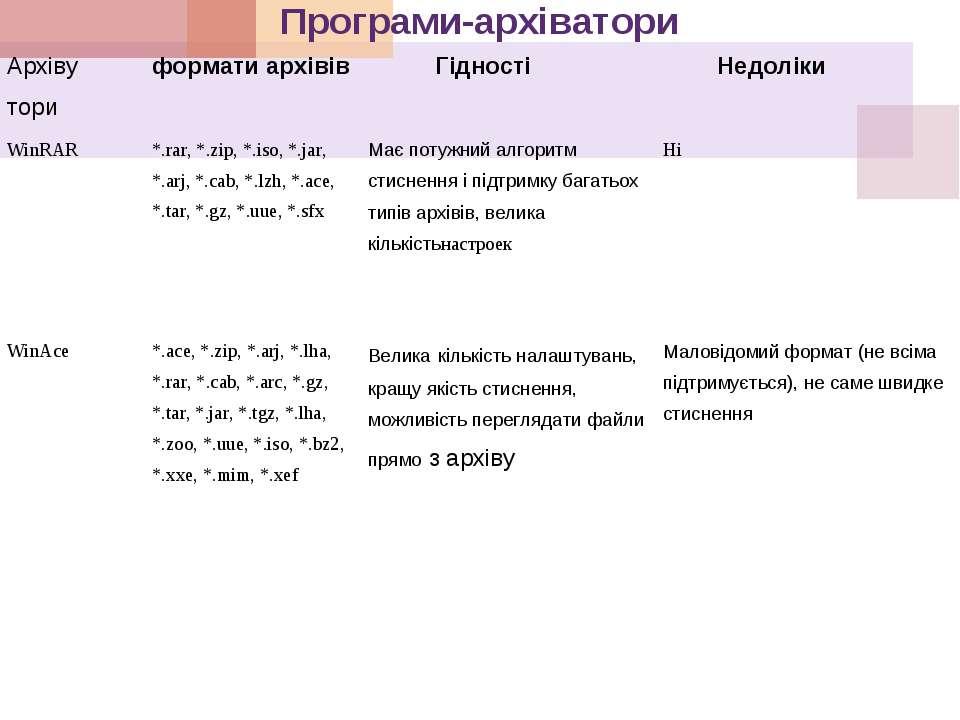 Програми-архіватори Архіву тори формати архівів Гідності Недоліки WinRAR *.ra...