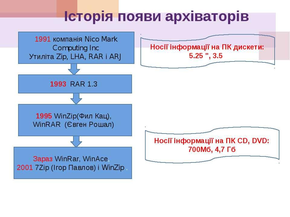 Історія появи архіваторів 1991 компанія Nico Mark Computing Inc Утиліта Zip, ...