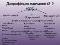 """Допрофільне навчання (8-9 клас) Профілі """"Лінгвокраїнознавство"""" (8 клас) """"Гід-..."""