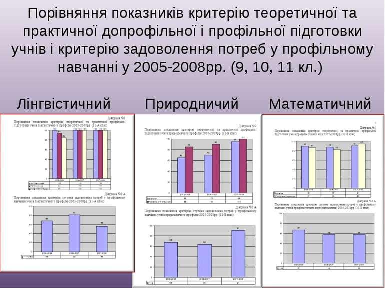 Порівняння показників критерію теоретичної та практичної допрофільної і профі...