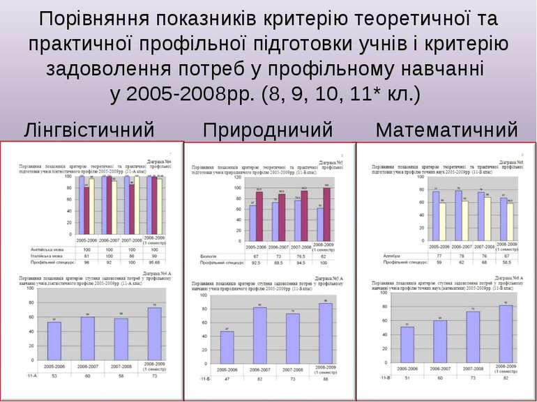 Порівняння показників критерію теоретичної та практичної профільної підготовк...