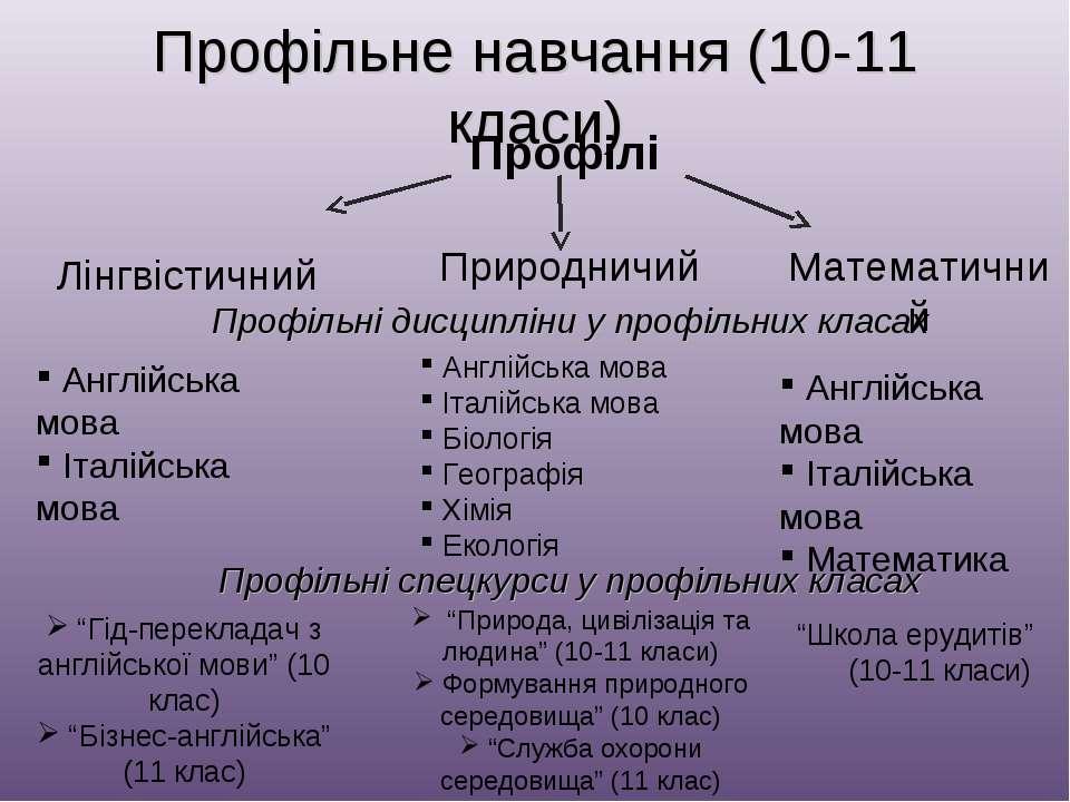 """Профільне навчання (10-11 класи) Профілі """"Гід-перекладач з англійської мови"""" ..."""
