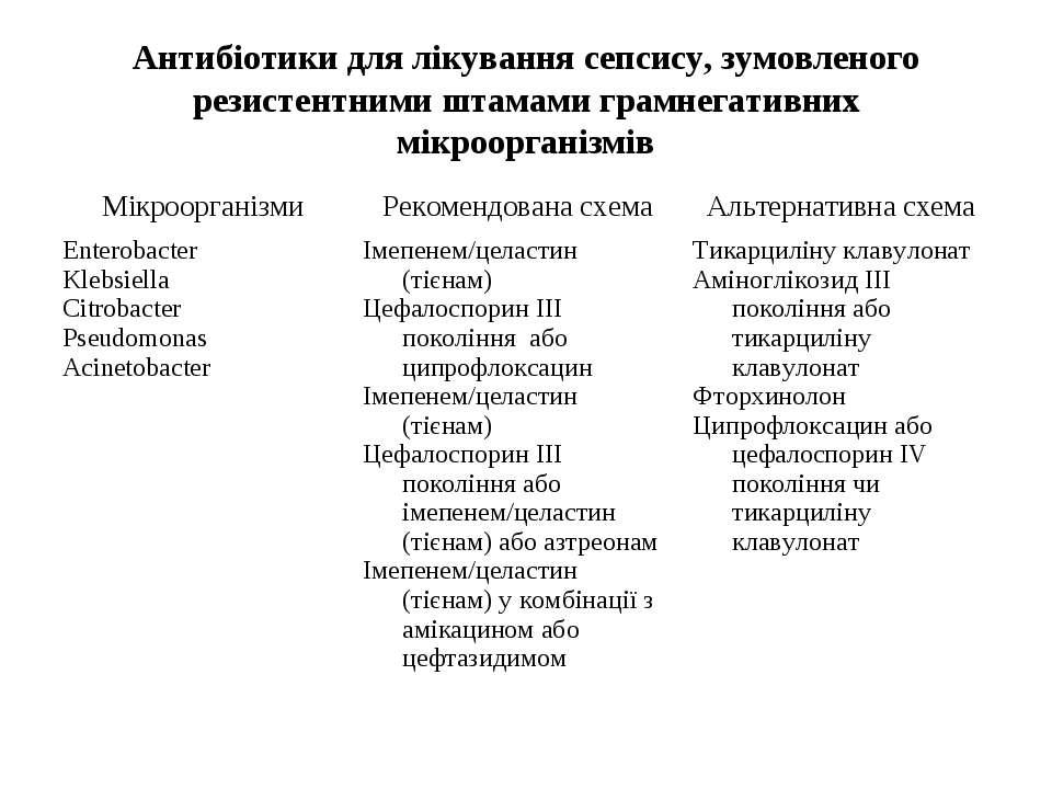 Антибіотики для лікування сепсису, зумовленого резистентними штамами грамнега...