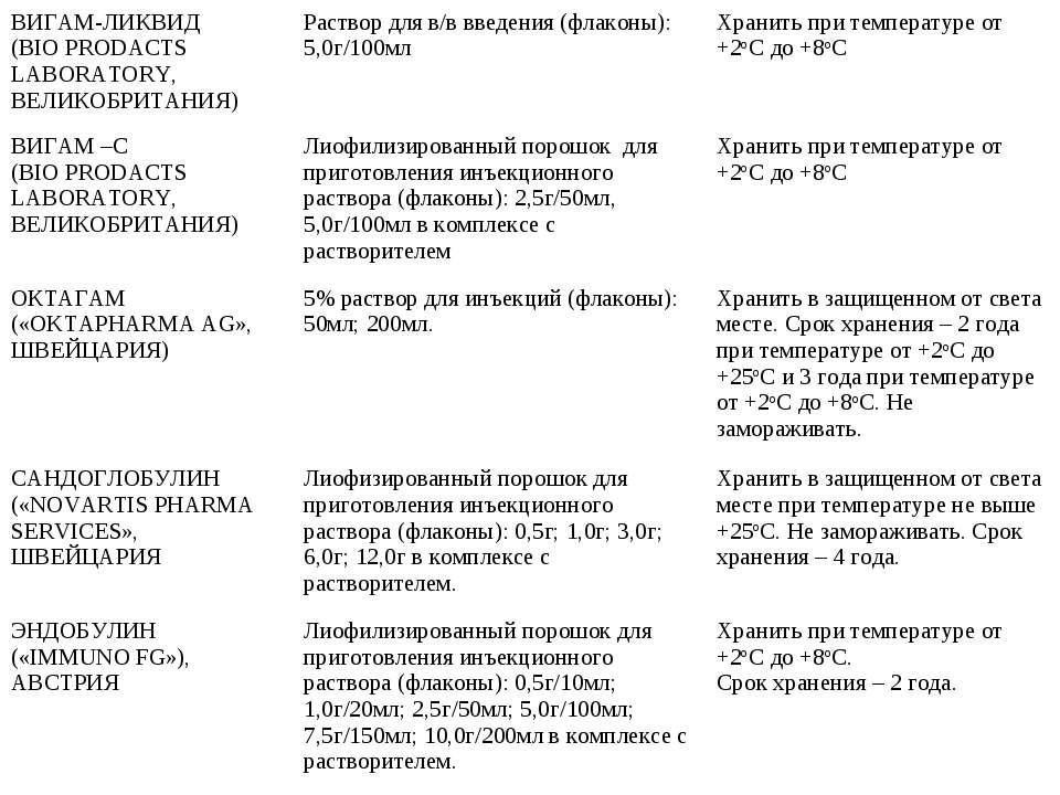 ВИГАМ-ЛИКВИД (BIO PRODACTS LABORATORY, ВЕЛИКОБРИТАНИЯ) Раствор для в/в введен...