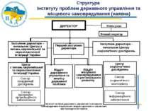 Центр соціологічних досліджень * * Інститут проблем державного управління та ...
