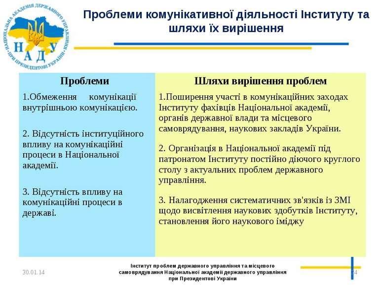 * * Інститут проблем державного управління та місцевого самоврядування Націон...