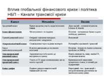 Вплив глобальної фінансового кризи і політика НБП – Канали трансмісії кризи