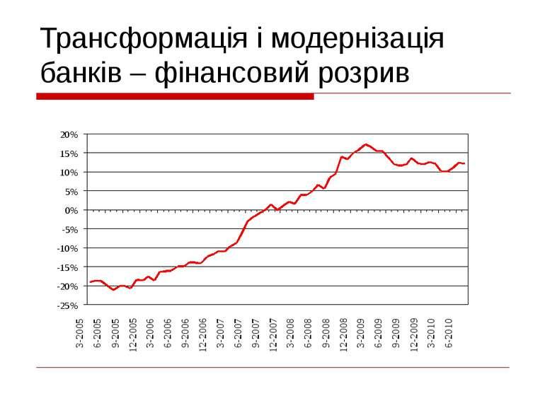 Трансформація і модернізація банків – фінансовий розрив