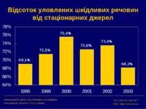 Відсоток уловлених шкідливих речовин від стаціонарних джерел Міжнародний цент...