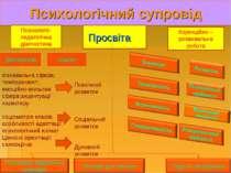 Психологічний супровід Психолого-педагогічна діагностика Просвіта Корекційно ...