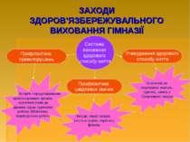 ЗАХОДИ ЗДОРОВ'ЯЗБЕРЕЖУВАЛЬНОГО ВИХОВАННЯ ГІМНАЗІЇ Система виховання здорового...