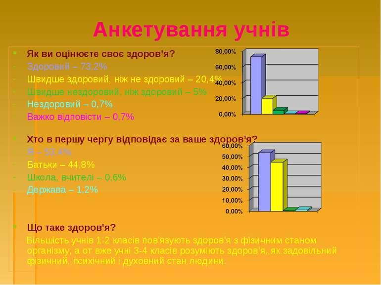 Анкетування учнів Як ви оцінюєте своє здоров'я? Здоровий – 73,2% Швидше здоро...