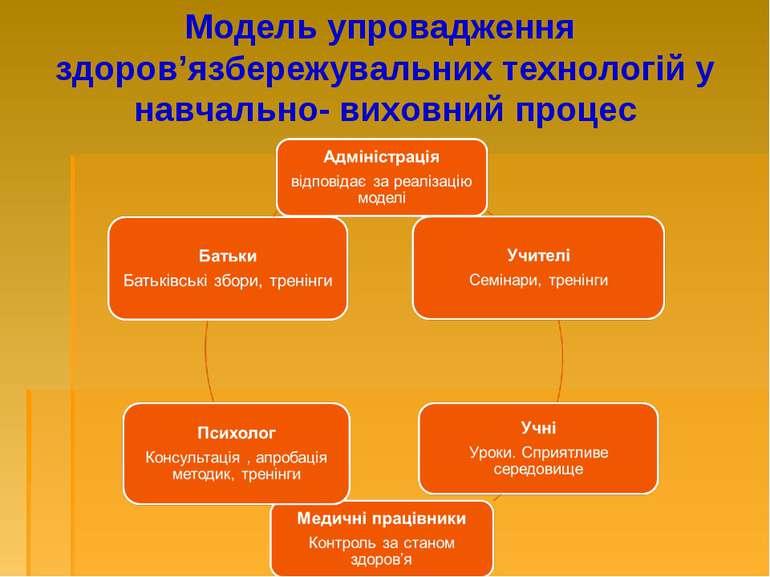 Модель упровадження здоров'язбережувальних технологій у навчально- виховний п...