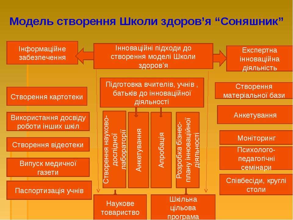 """Модель створення Школи здоров'я """"Соняшник"""" Інформаційне забезпечення Інноваці..."""