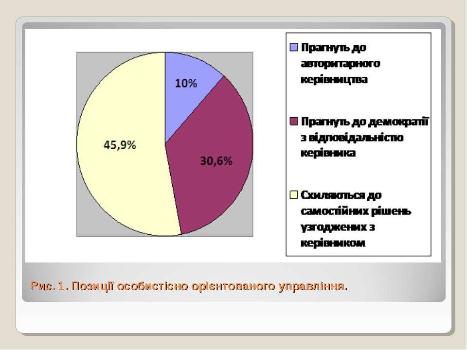 Рис. 1. Позиції особистісно орієнтованого управління.