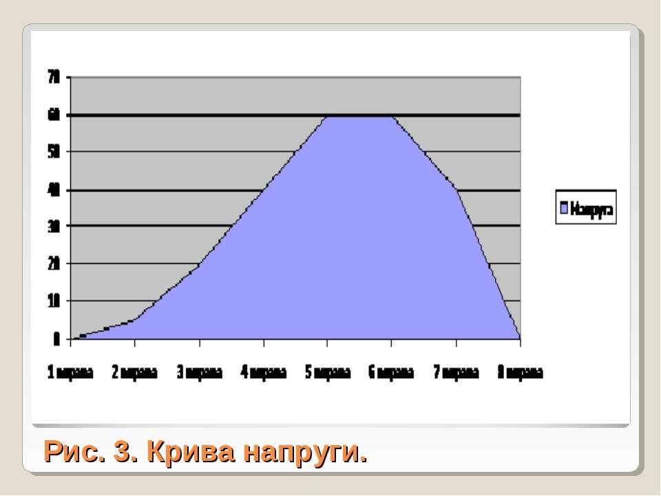 Рис. 3. Крива напруги.