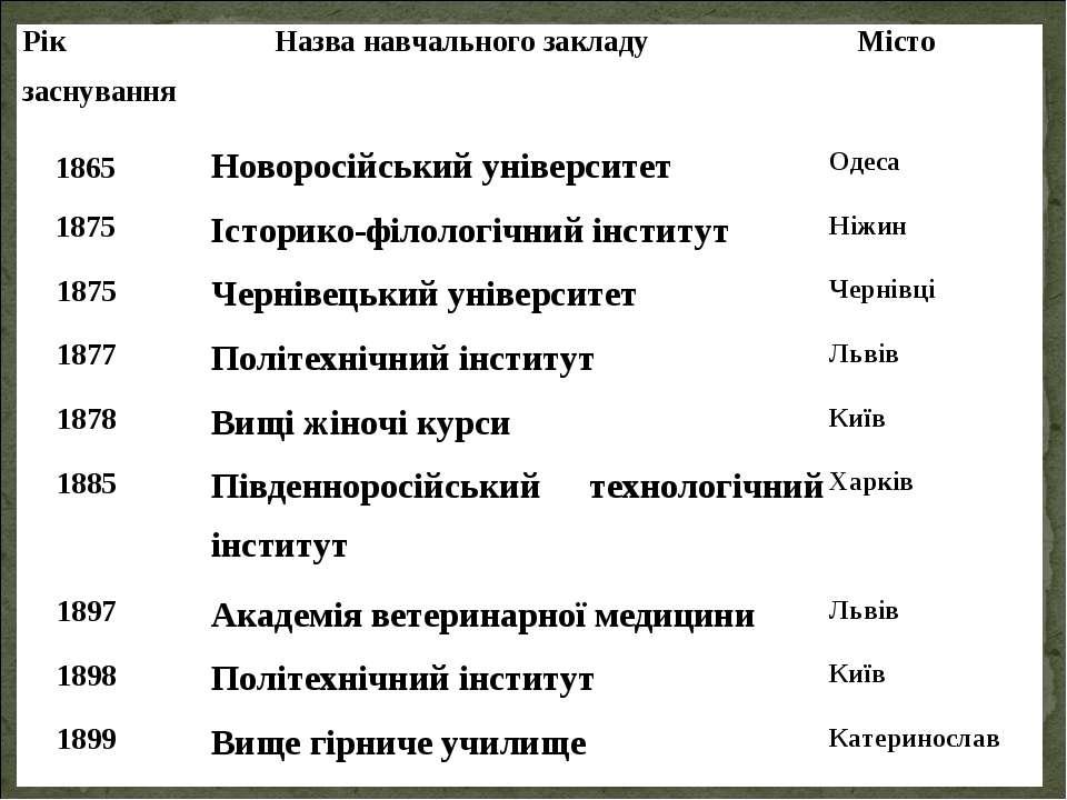 Рік заснування Назва навчального закладу Місто 1865 Новоросійський університе...
