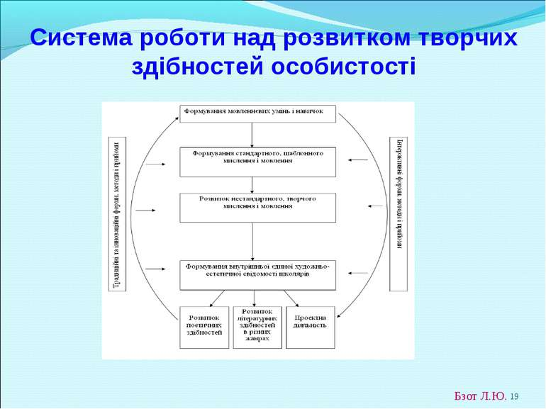 * Система роботи над розвитком творчих здібностей особистості Бзот Л.Ю.
