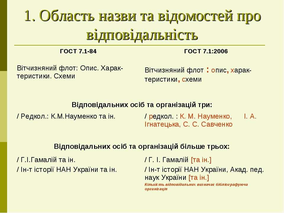 1. Область назви та відомостей про відповідальність
