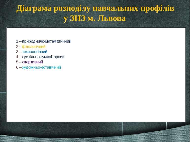 Діаграма розподілу навчальних профілів у ЗНЗ м. Львова