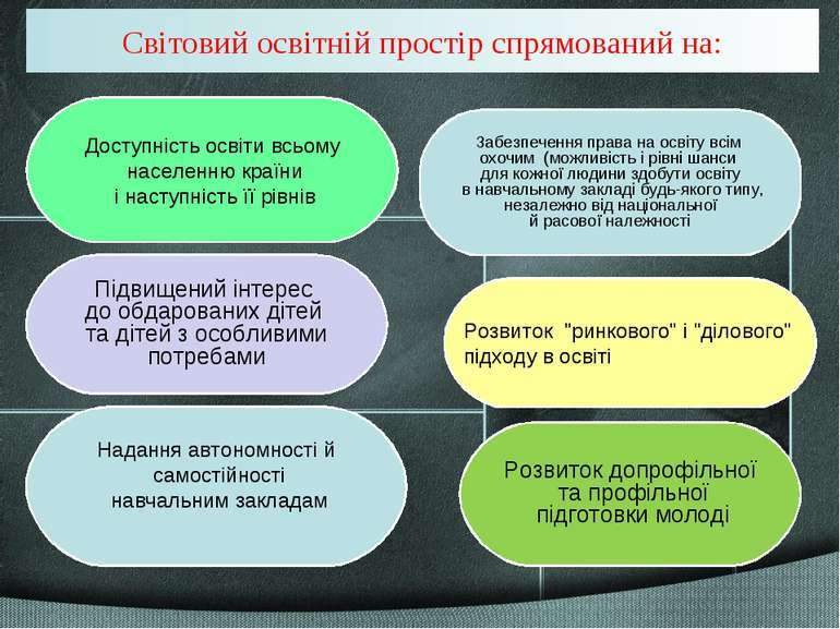 Надання автономності й самостійності навчальним закладам Підвищений інтерес д...