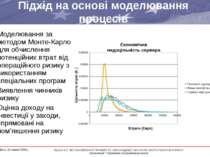Підхід на основі моделювання процесів Моделювання за методом Монте-Карло для ...