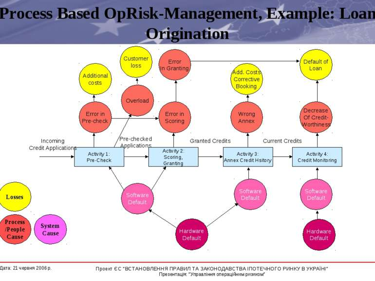 Process Based OpRisk-Management, Example: Loan Origination Process /People Ca...