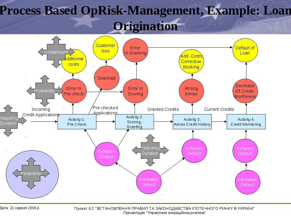 Process Based OpRisk-Management, Example: Loan Origination Parameter Costamou...