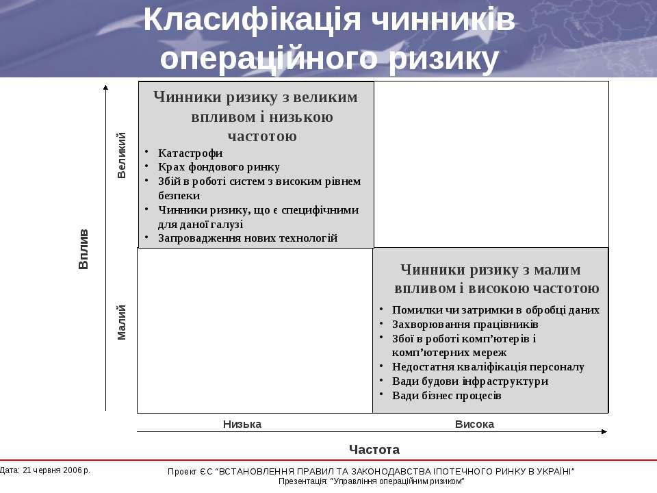 Класифікація чинників операційного ризику  * Дата: 21 червня 2006 р. Проект ...