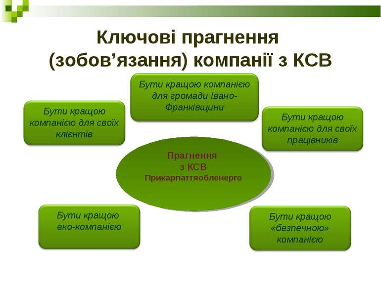 Ключові прагнення (зобов'язання) компанії з КСВ Прагнення з КСВ Прикарпаттяоб...