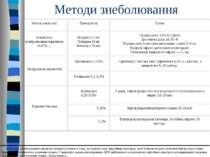 Методи знеболювання [1] Цей метод парентерального введення препарату полягає ...