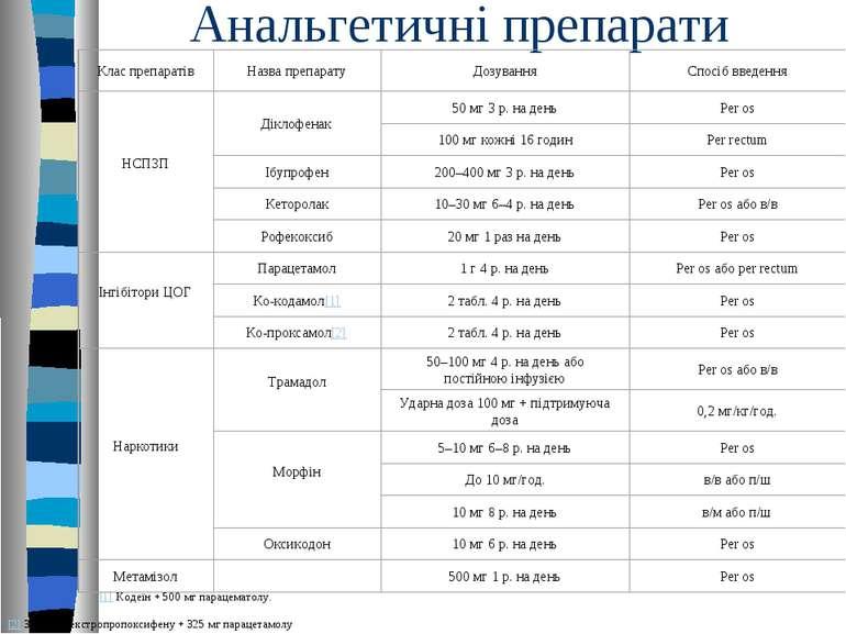 Анальгетичні препарати [1] Кодеїн + 500 мг парацематолу. [2] 32,5 мг декстроп...