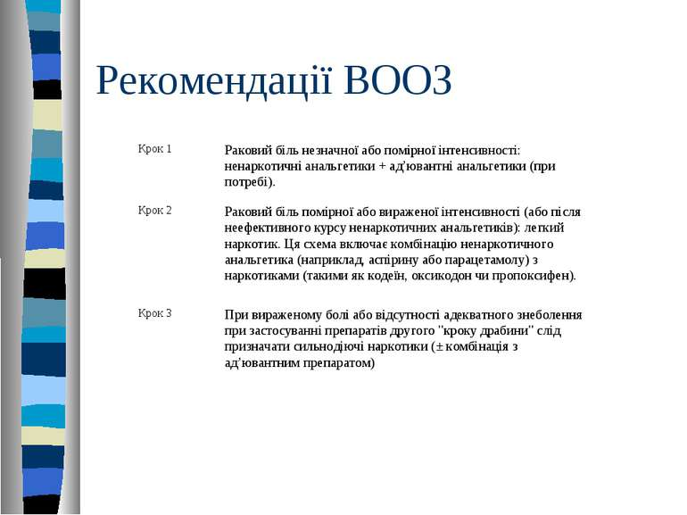 Рекомендації ВООЗ