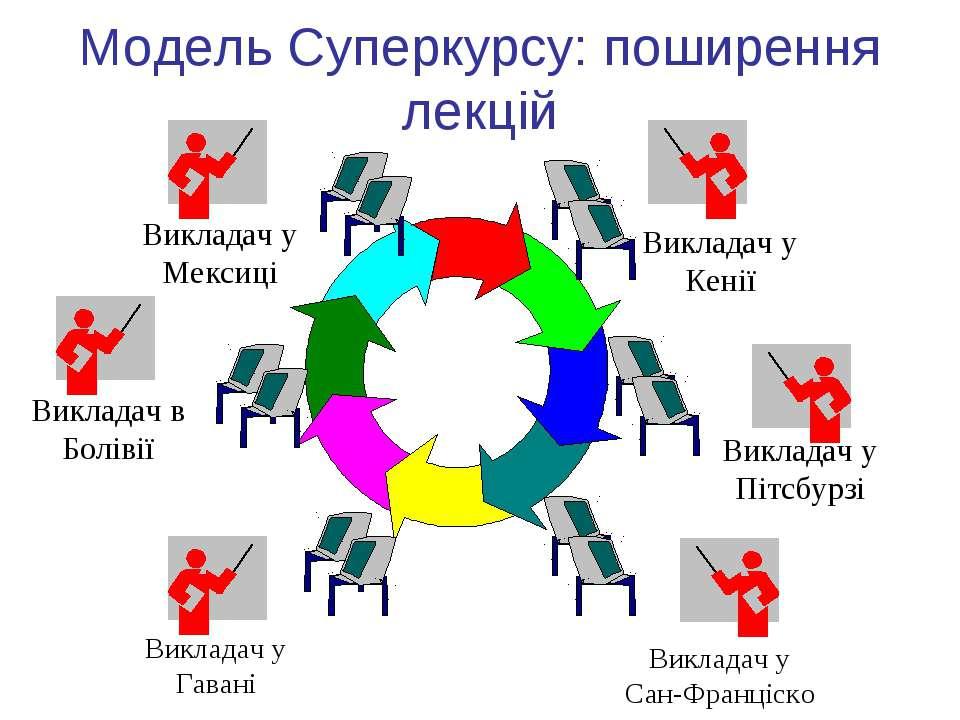 Модель Суперкурсу: поширення лекцій