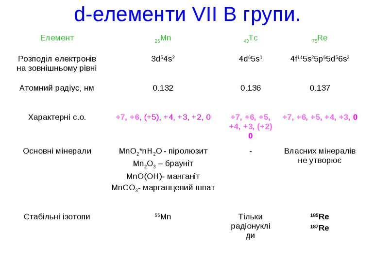 d-елементи VІІ В групи.